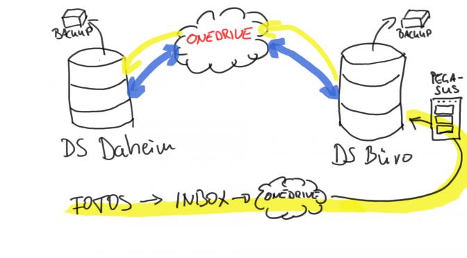 Der Umzug, Teil 1: Digitale Probleme mit dem Server