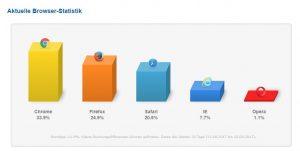 Aktuelle Browser-Statistik laut www.browser-statistik.de