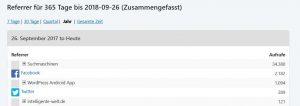 So sieht die Referrer-Verteilung einer WP-Seite heute aus