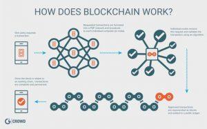 Blockchain-Prinzip (Abb.: g2crowd)
