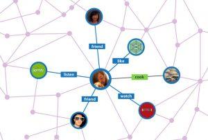Ein Facebook Social Graph - als es die bildliche Darstellung noch gab