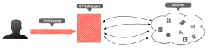Anonymes Surfen über einen VPN-Tunnel (Quelle: idomix.de)