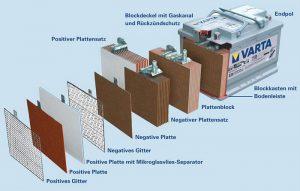 Starterbatterien sind in aller Regel Bleiakkus (Abb.: Varta)