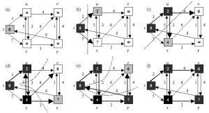 Schematische Darstellung des Dijkstra-Algorithmus (Abb.: SmithCollege)