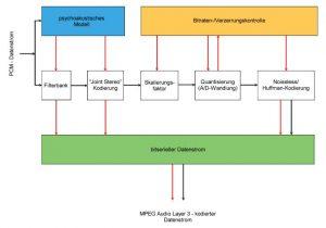 Grundsätzlicher Ablauf der Audiokompression nach MPEG-Layer3