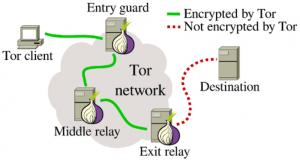 Das Tor-Prinzip grafisch dargestellt