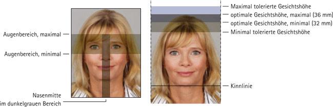 Die Regeln für ein biometrisches Passbild