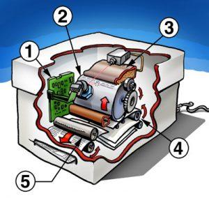 Funktionsprinzip eines Laserdrucker (Grafik: Wikimedia)