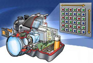 Schematischer Aufbau in einer digitalen Fotokamera (Abb. Wikimedia, siehe Bildnachweis unten)