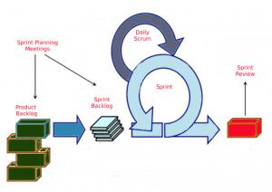 Schematische Darstellung des Scrum-Zirkels (via plannungspoker.de)
