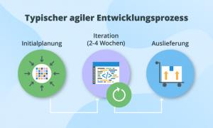 Darstellung eine agilen Entwicklungsprozesses (via scnsoft.de)