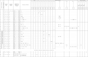 Die Tabelle aus Adas Notes, die fälschlicherweise für ein Programm gehalten werden