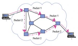Das Prinzip der Paketvermittlung (Packet Switching) (Abb. via Wikimedia)