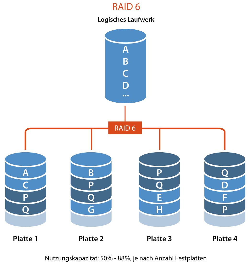 Schematische Darstellung eines RAID-6-Systems (via Global System.ch)